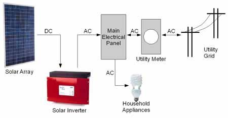 solar | foxfire energy, Wiring diagram